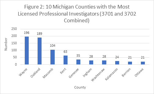 Figure 2: 10 Michigan Counties with the Most Licensed Professional Investigators (3701 and 3702 Combined)