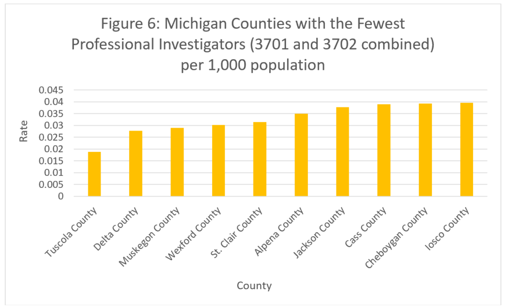 Figure 6: Michigan Counties with the Fewest Professional Investigators (3701 and 3702 combined) per 1,000 Population