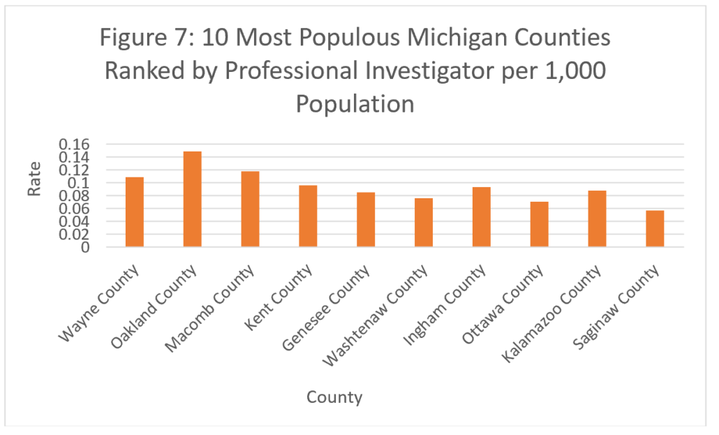 Figure 7: 10 Most Populous Michigan Counties Ranked by Professional Investigator per 1,000 Population