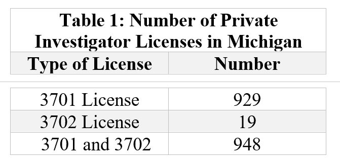 Table 1: Number of Private Investigator Licenses in Michigan