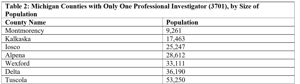 Table 2: Michigan Counties with Only One Professional Investigator (3701), by Size of Population