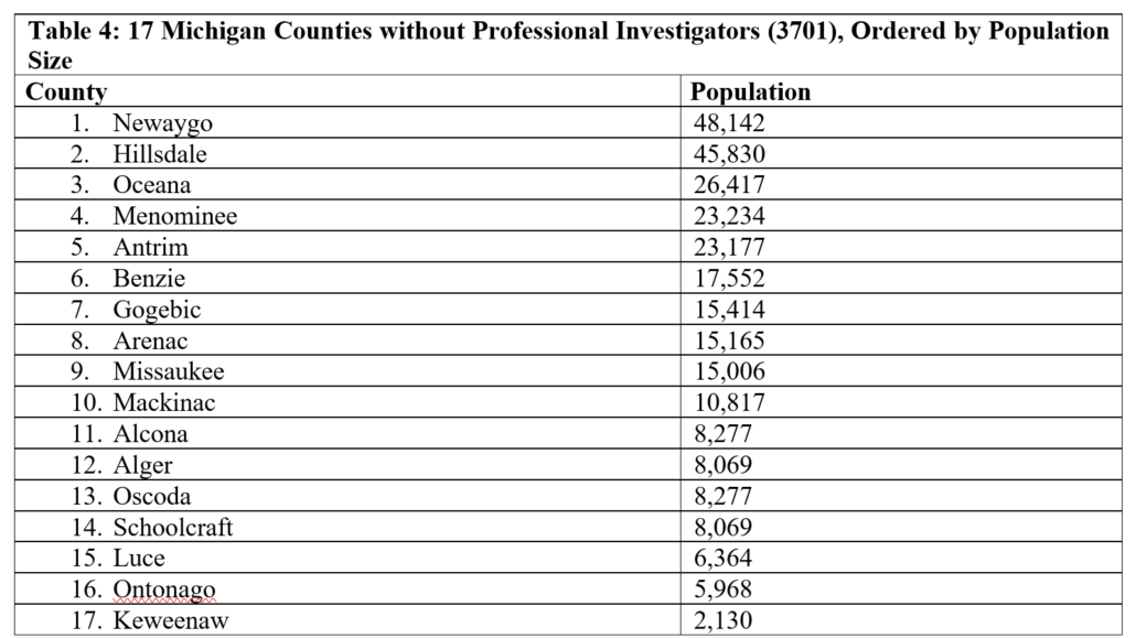 Table 4: 17 Michigan Counties without Professional Investigators (3701), Ordered by Population Size