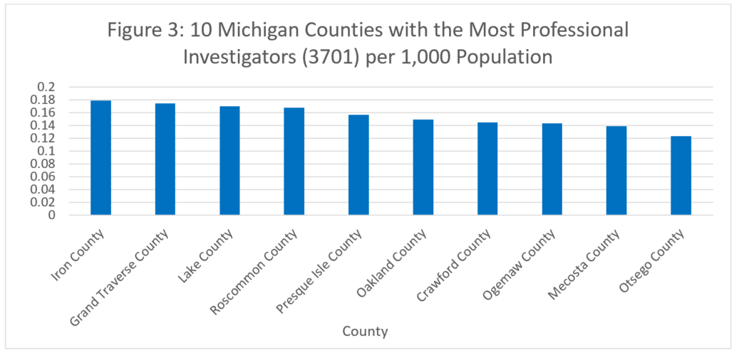 Figure 3: 10 Michigan Counties with the Most Professional Investigators (3701) per 1,000 Population