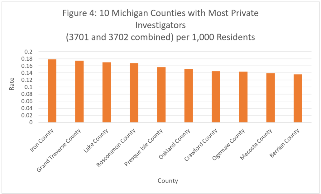Figure 4: 10 Michigan Counties with Most Private Investigators (3701 and 3702 Combined) per 1,000 Residents