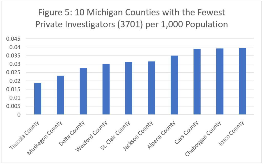 Figure 5: 10 Michigan Counties with the Fewest Private Investigators (3701) per 1,000 Population