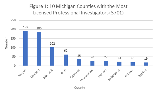 Figure 1: 10 Michigan Counties with the Most Licensed Professional Investigators (3701)