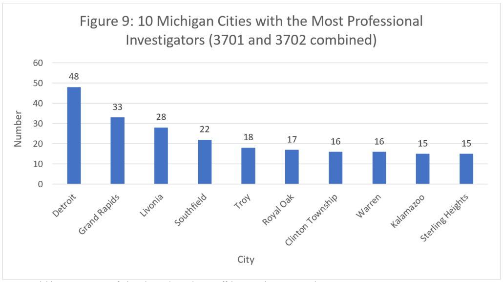 Figure 9: 10 Michigan Cities with the Most Professional Investigators (3701 and 3702 combined)