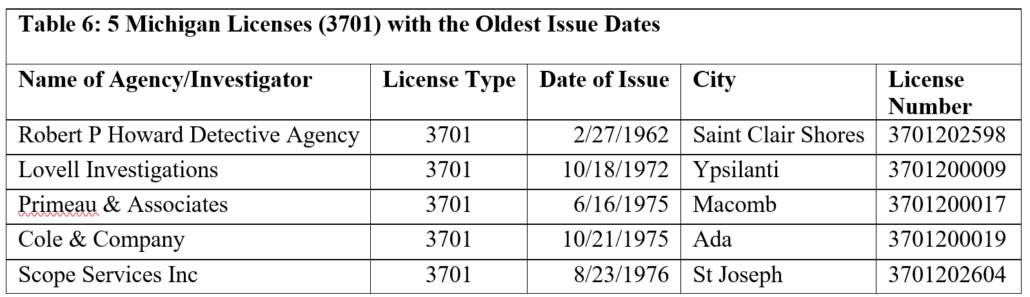 Table 6: 5 Michigan Licenses (3701) with the Oldest Issue Dates