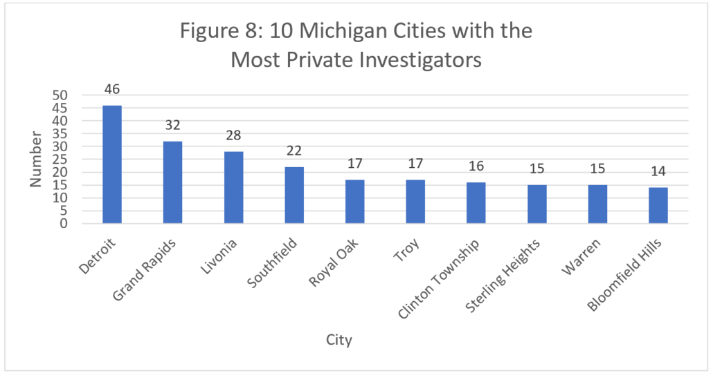 Figure 8: 10 Michigan Cities with the Most Private Investigators