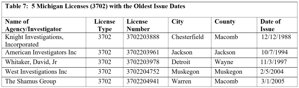Table 7: 5 Michigan Licenses (3702) with the Oldest Issue Dates