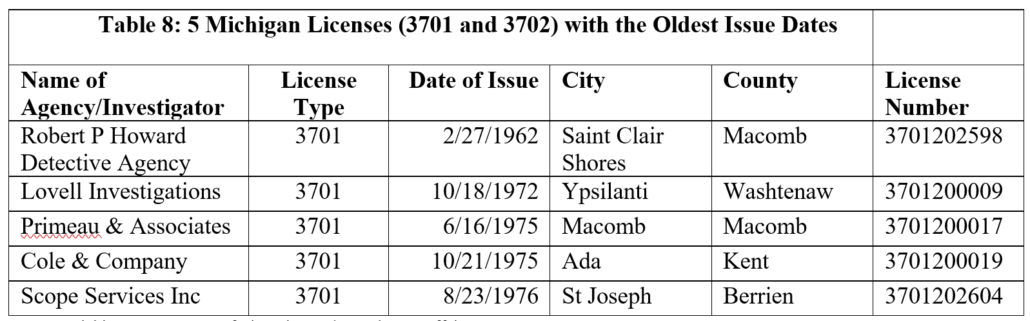 Table 8: 5 Michigan Licenses (3701 and 3702) with the Oldest Dates