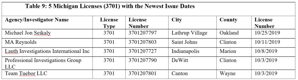 Tab;e 9: 5 Michigan Licenses (3701) with the Newest Issue Dates