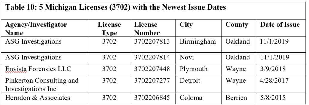 Table 10: 5 Michigan Licenses (3702) with the Newest Issue Dates