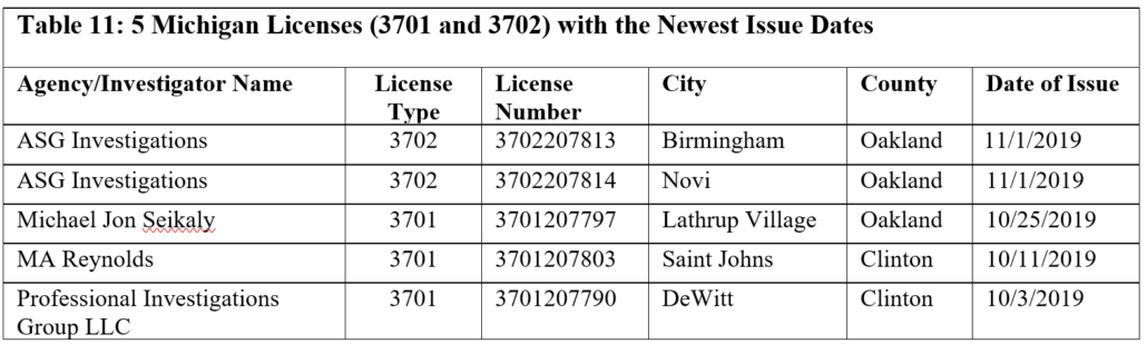 Table 11: 5 Michigan Licenses (3701 and 3702) with the Newest Issue Dates