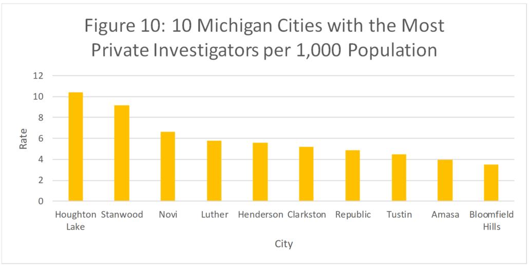 Figure 10: 10 Michigan Cities with the Most Private Investigators per 1,000 Population