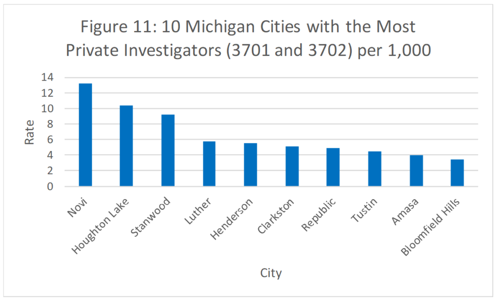Figure 11: 10 Michigan Cities with the Most Private Investigators (3701 and 3702) per 1,000
