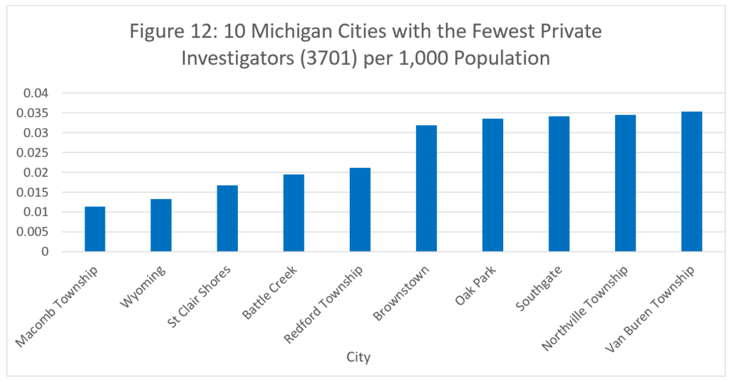 Figure 12: 10 Michigan Cities with the Fewest Private Investigators (3701) per 1,000 Population