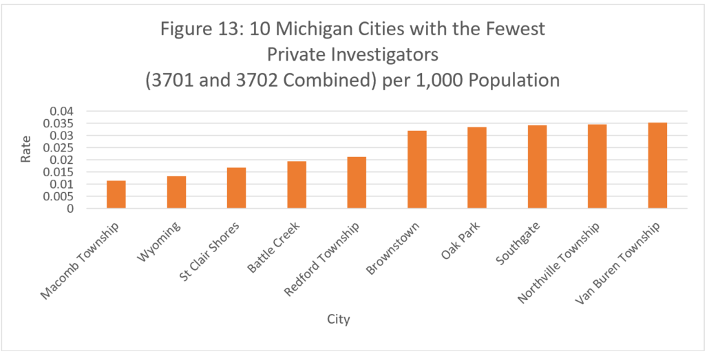 Figure 13: 10 Michigan Cities with the Fewest Private Investigators (3701 and 3702 COMBINED) PER 1,000 Population