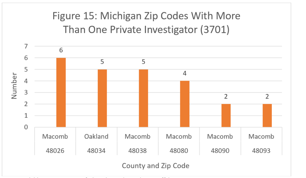 Figure 15: Michigan Zip Codes With More Than One Private Investigator (3701)
