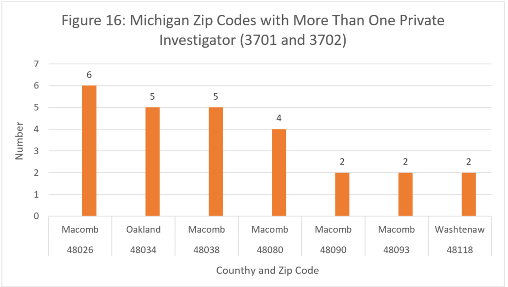 Figure 16: Michigan Zip Codes with More Than One Private Investigator (3701 and 3702)